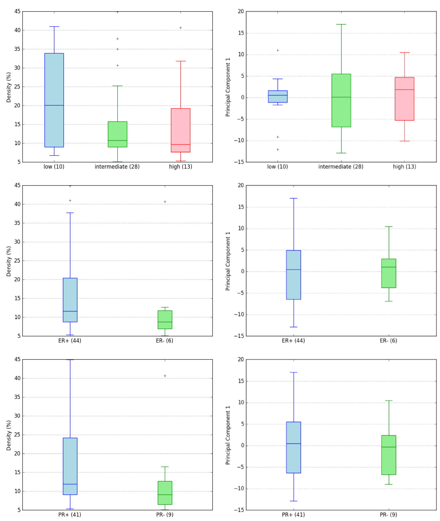Associations between mammographic phenotypes and