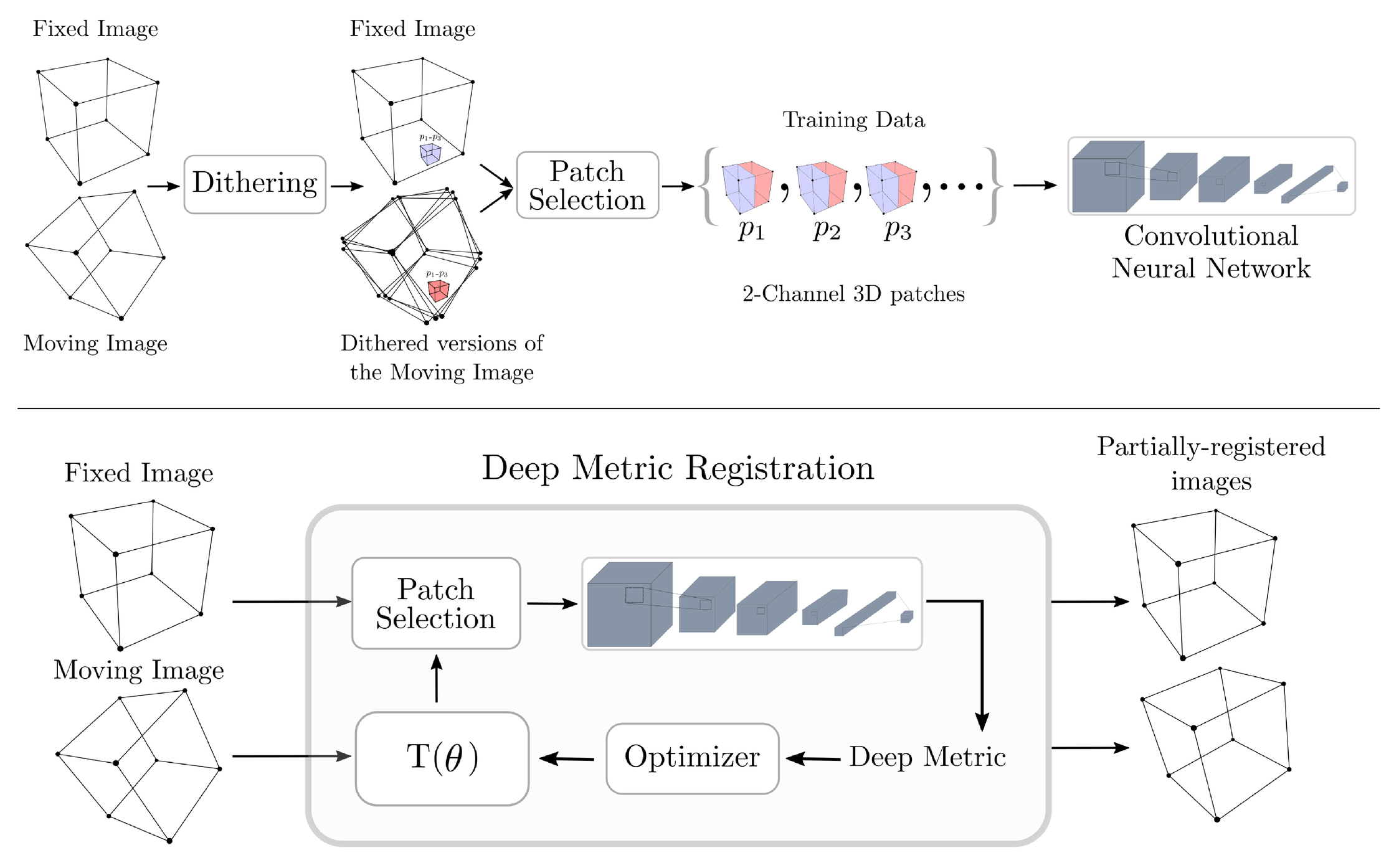 Semi-supervised image registration using deep learning