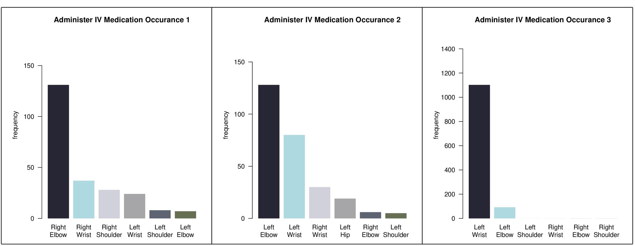 Heatmap generation for emergency medical procedure identification