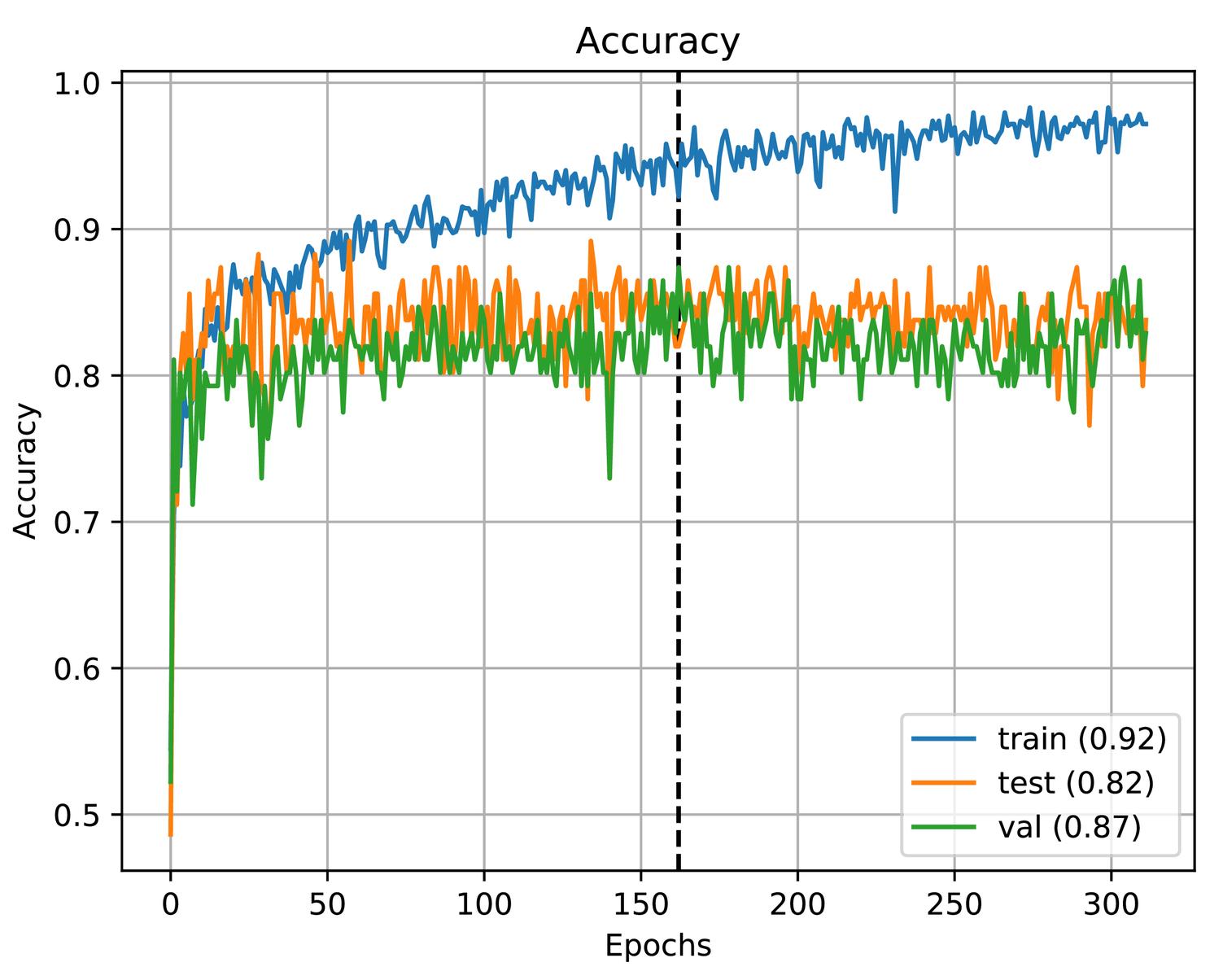 Using transfer learning for a deep learning model observer