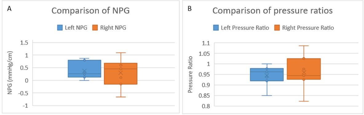 Initial assessment of neuro pressure gradients in carotid