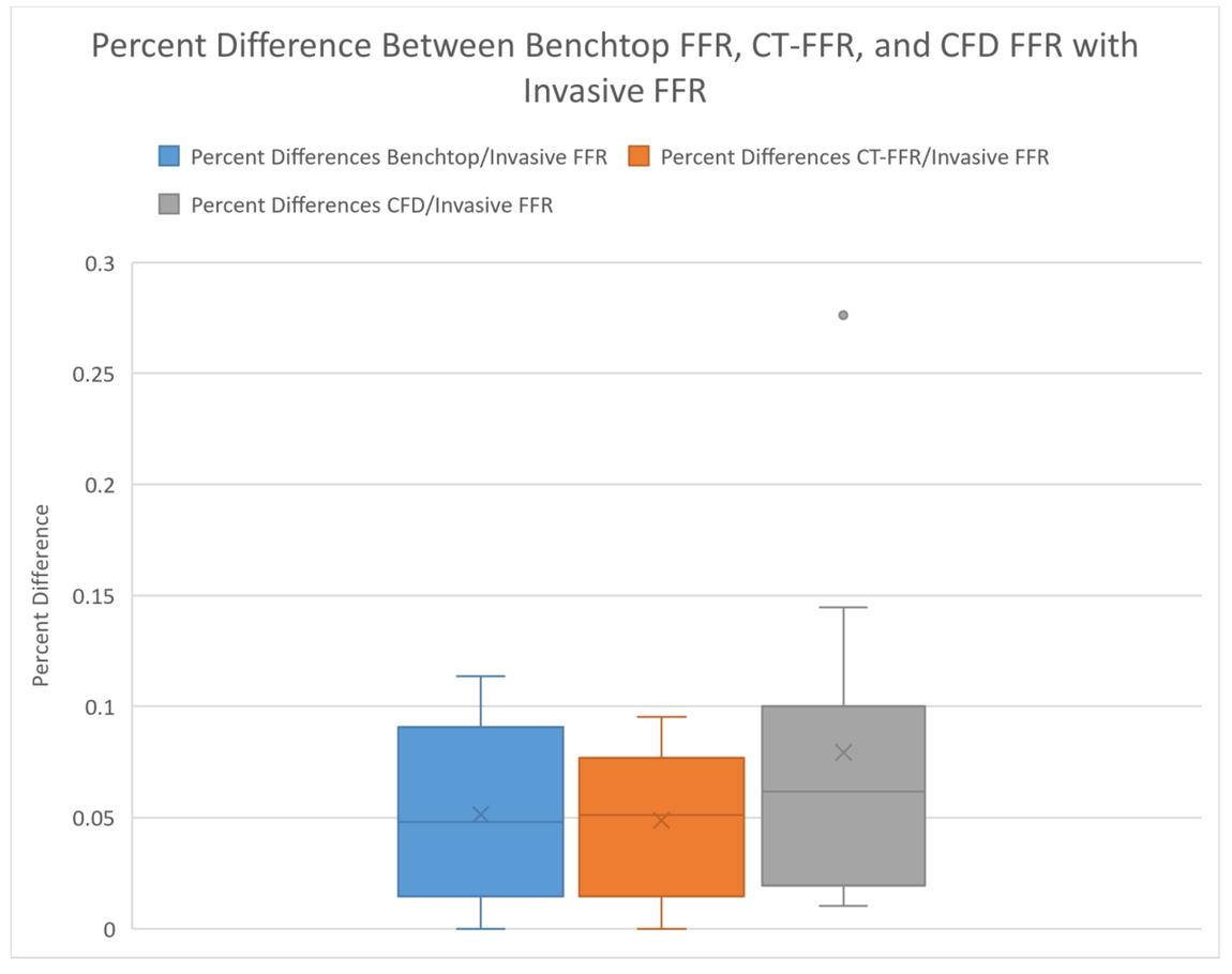 Comparison of benchtop pressure gradient measurements in 3D