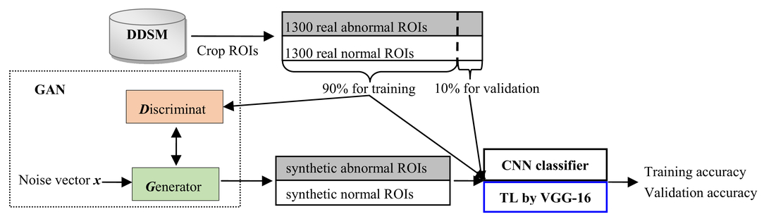 Using generative adversarial networks and transfer learning