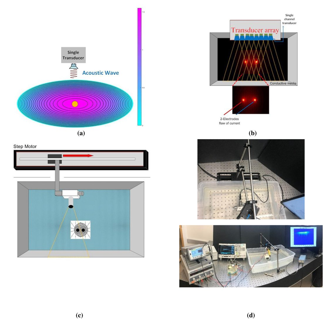 Electroacoustic tomography (EAT): linear scanning with a single