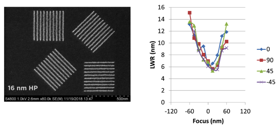 Overview and status of the 0 5NA EUV microfield exposure