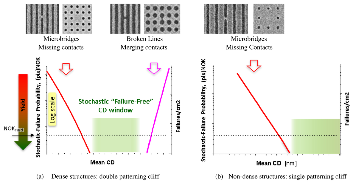 Stochastic printing failures in EUV lithography
