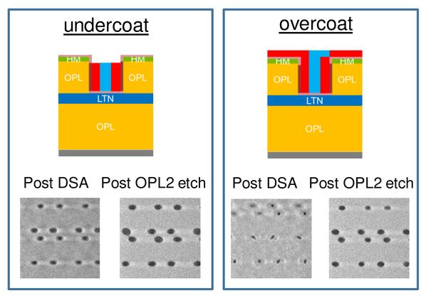 LCDU improvement of EUV-patterned vias with DSA