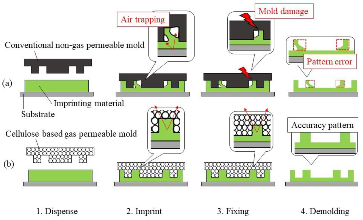 Gas permeable mold for defect reduction in nanoimprint