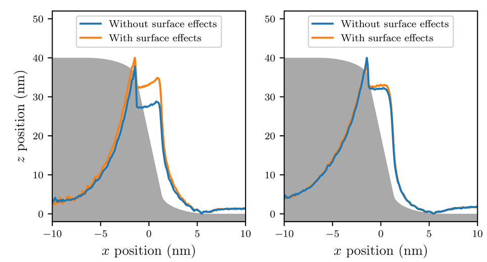 Surface effects in simulations of scanning electron
