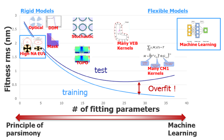 Predictable etch model using machine learning