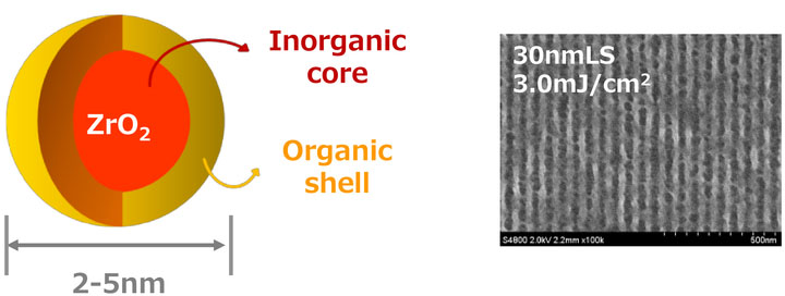 Metal organic cluster photoresists: new metal oxide systems