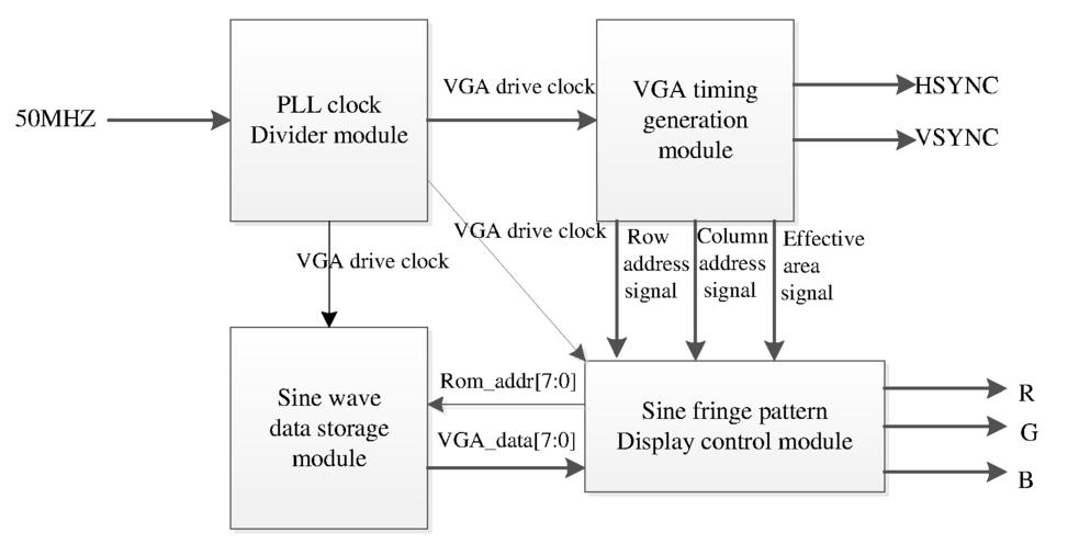 Fringe pattern generation of three-dimensional shape measurement
