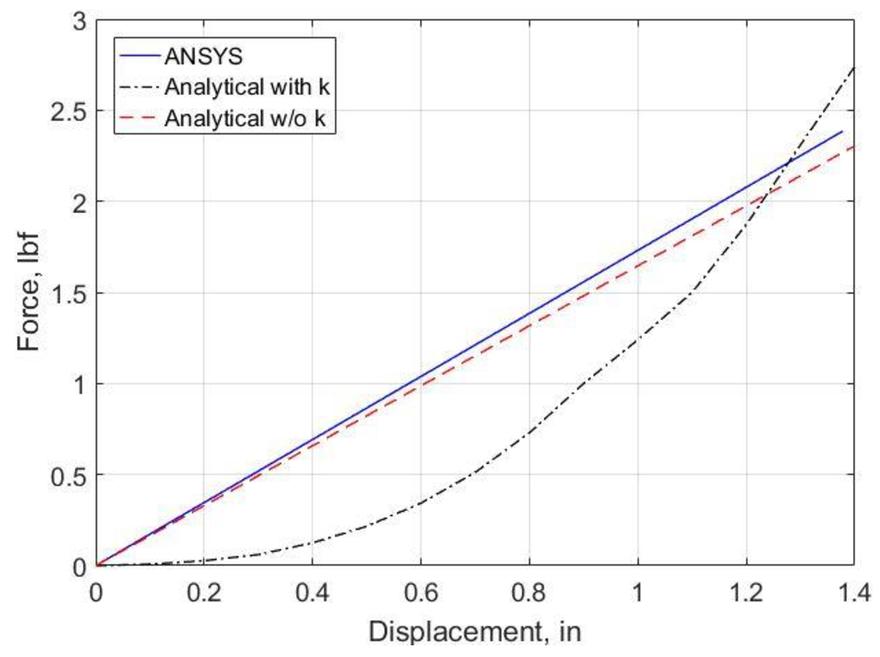 Numerical studies on origami dielectric elastomer actuator
