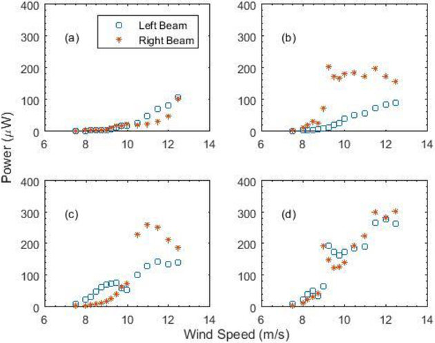 Toward synergistic performance of integrated solar-wind