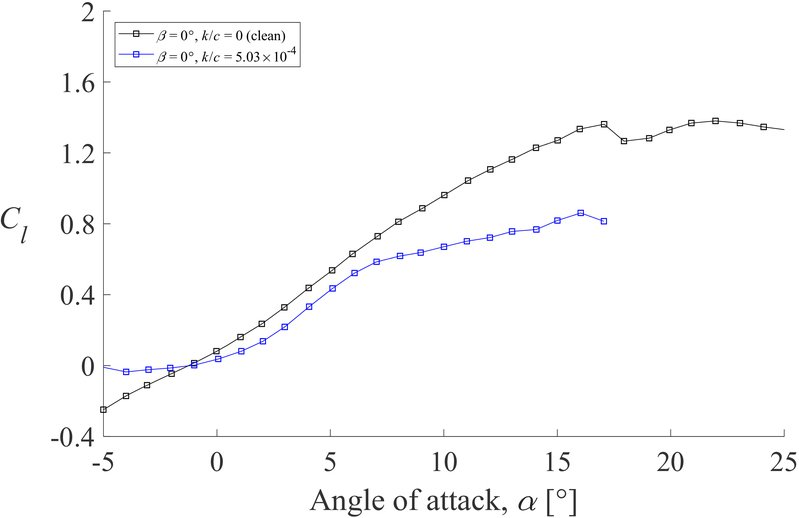 Development of a variable-incidence-angle vortex generator