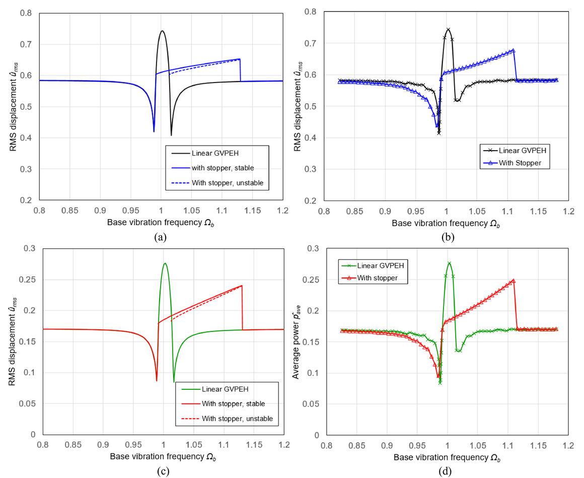 Analytical solutions for a broadband concurrent aeroelastic