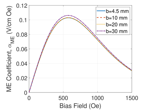 Finite element formulation for analysis of unsymmetric