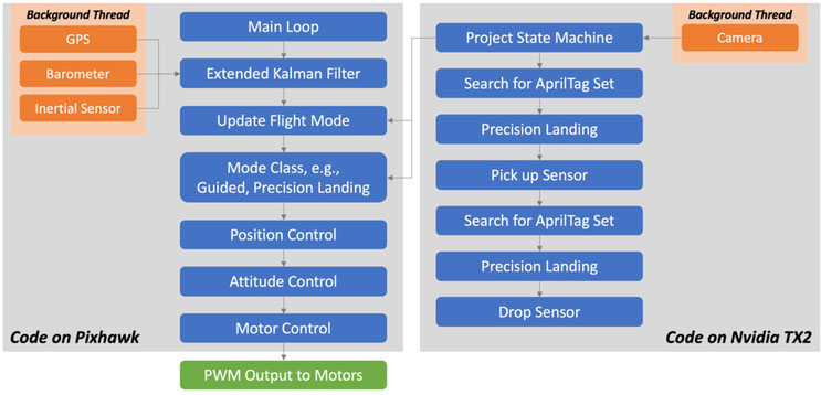Vision-based precision localization of UAVs for sensor