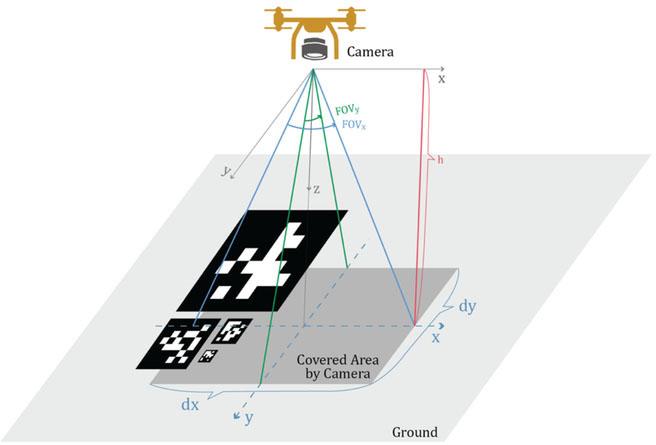 Vision-based precision localization of UAVs for sensor payload