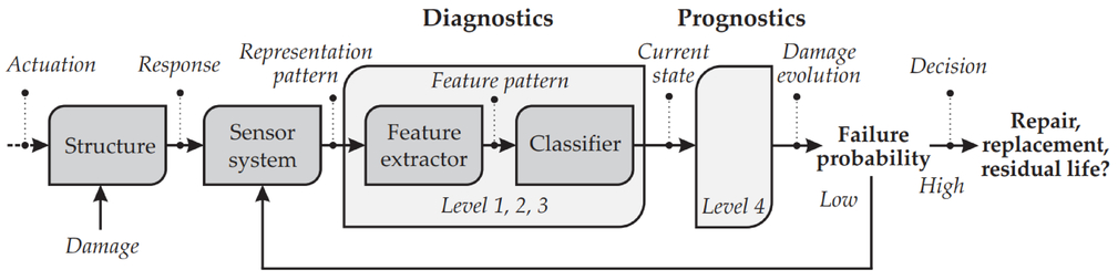 Deepshm A Deep Learning Approach For Structural Health Monitoring Based On Guided Lamb Wave Technique