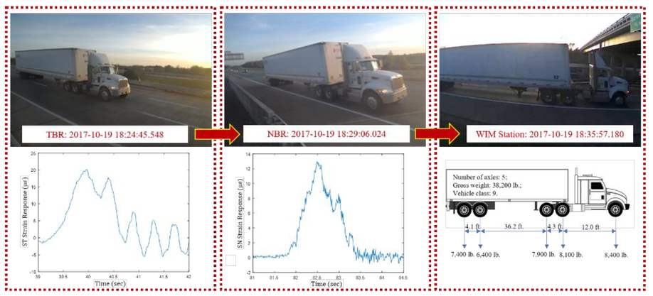 Reidentification of trucks in highway corridors using convolutional