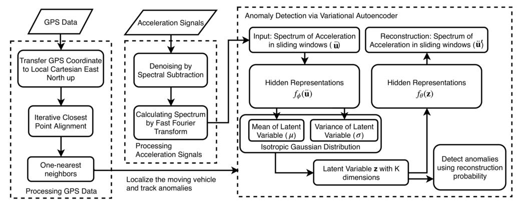 Detecting anomalies in longitudinal elevation of track geometry