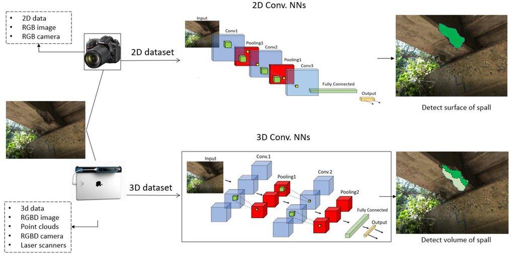 3d Inspectionnet A Deep 3d Convolutional Neural Networks