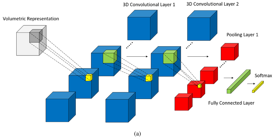 3d Inspectionnet A Deep 3d Convolutional Neural Networks