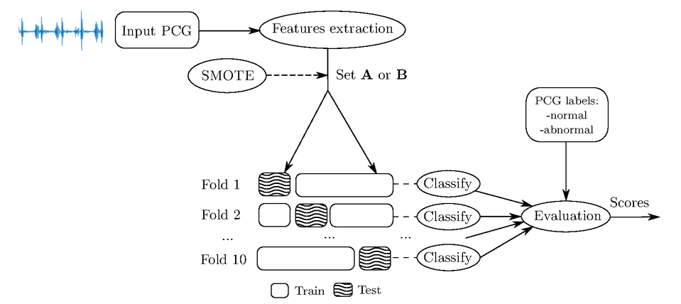A benchmark of heart sound classification systems based on
