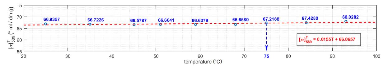Optical activity temperature-dependent measurements of