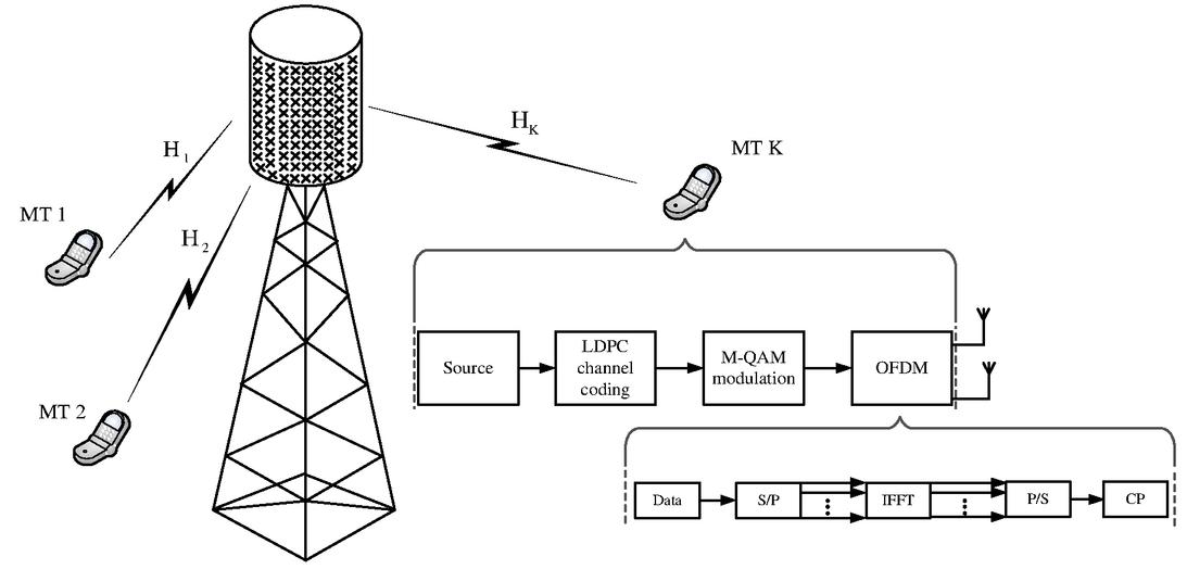 Uplink massive MU-MIMO OFDM-based system with LDPC coding-simulation