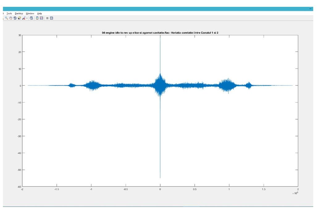 Underwater noise analysis for optimum signal detection