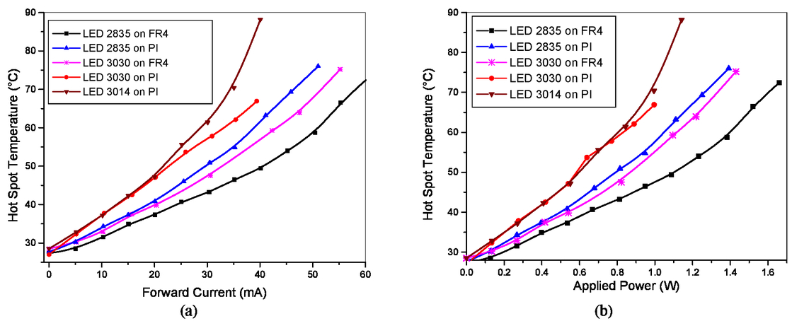 Studies of LED lighting structures on flexible substrates