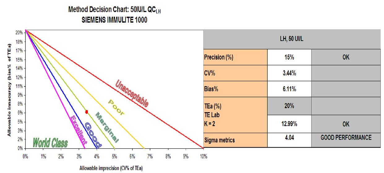 Performance evaluation of immunoassay methods using