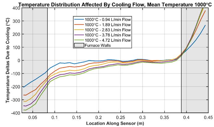 Single-mode sapphire fiber optic distributed sensing for