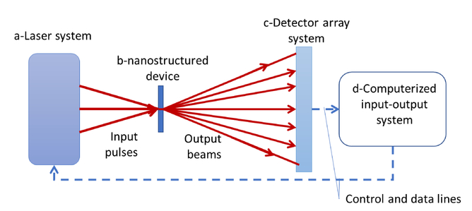 Computing using quantum dynamics of nanostructured arrays