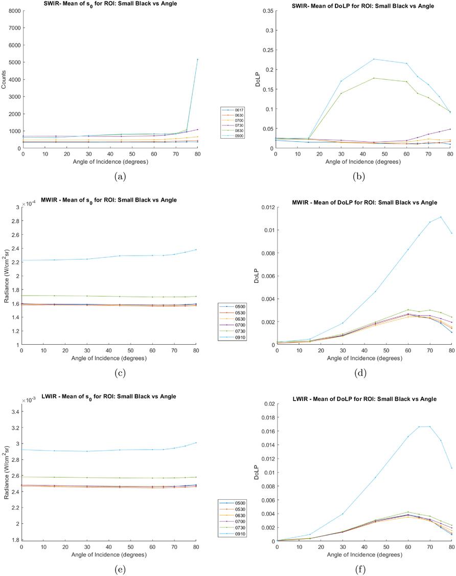 Observations on passive polarimetric imaging across multiple