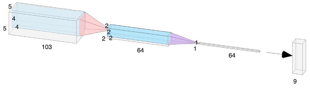 Blended learning for hyperspectral data