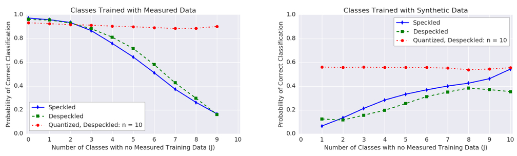 A deep learning approach to the Synthetic and Measured Paired and