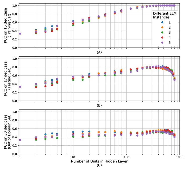 Comparing classifiers that exploit random subspaces