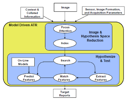 Automatic machine learning for target recognition