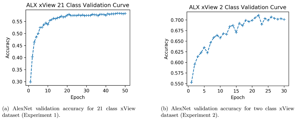 Transfer learning for aided target recognition: comparing