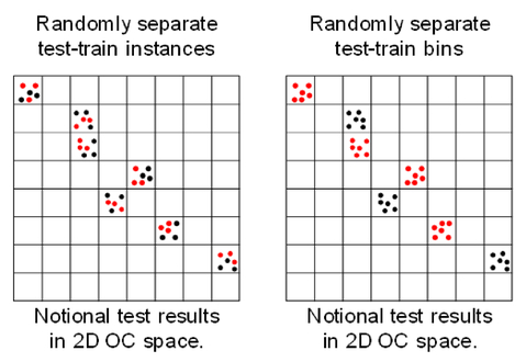Modeling the performance of modern sensor systems