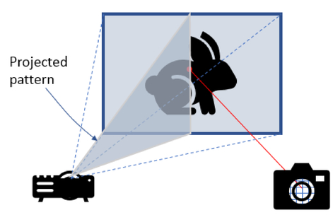 Sources of errors in structured light 3D scanners