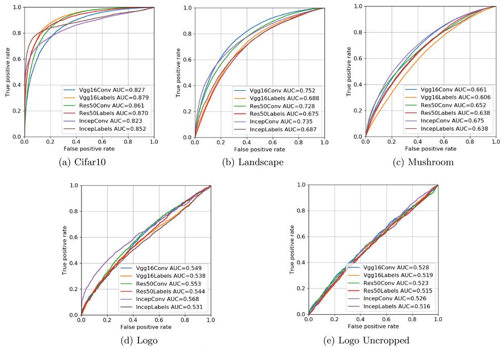Computationally efficient training of deep neural networks