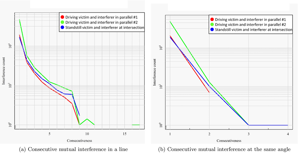 Mutual interference potential and impact of scanning lidar