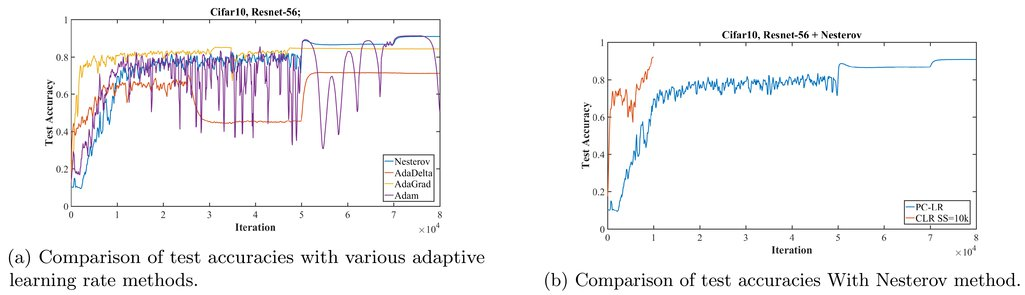 Super-convergence: very fast training of neural networks using large