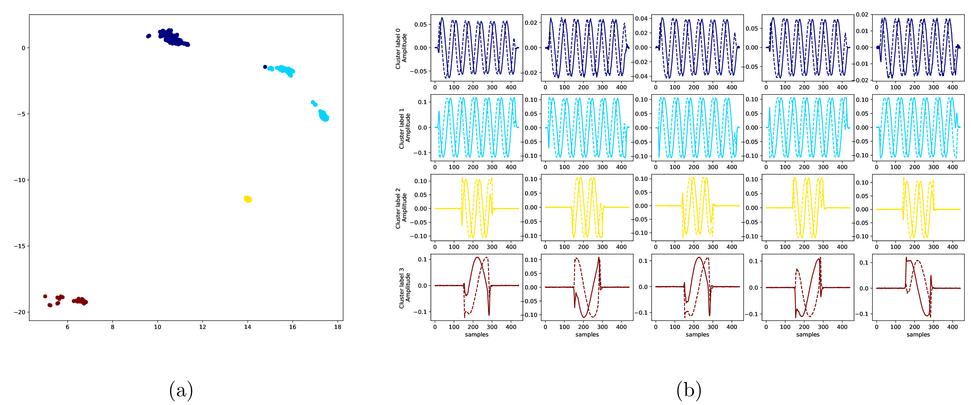 Radar emitter and activity identification using deep