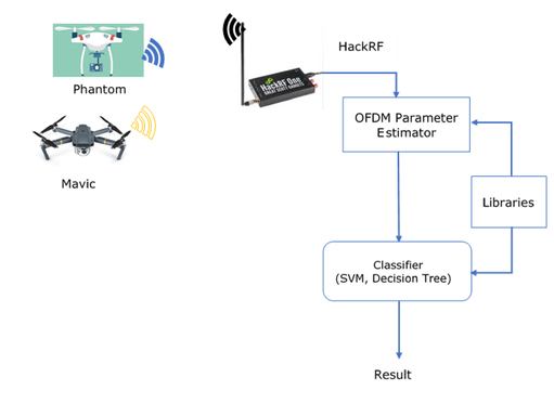 Radio frequency classification toolbox for drone detection