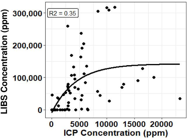 Application of laser induced breakdown spectroscopy (LIBS) for ... on